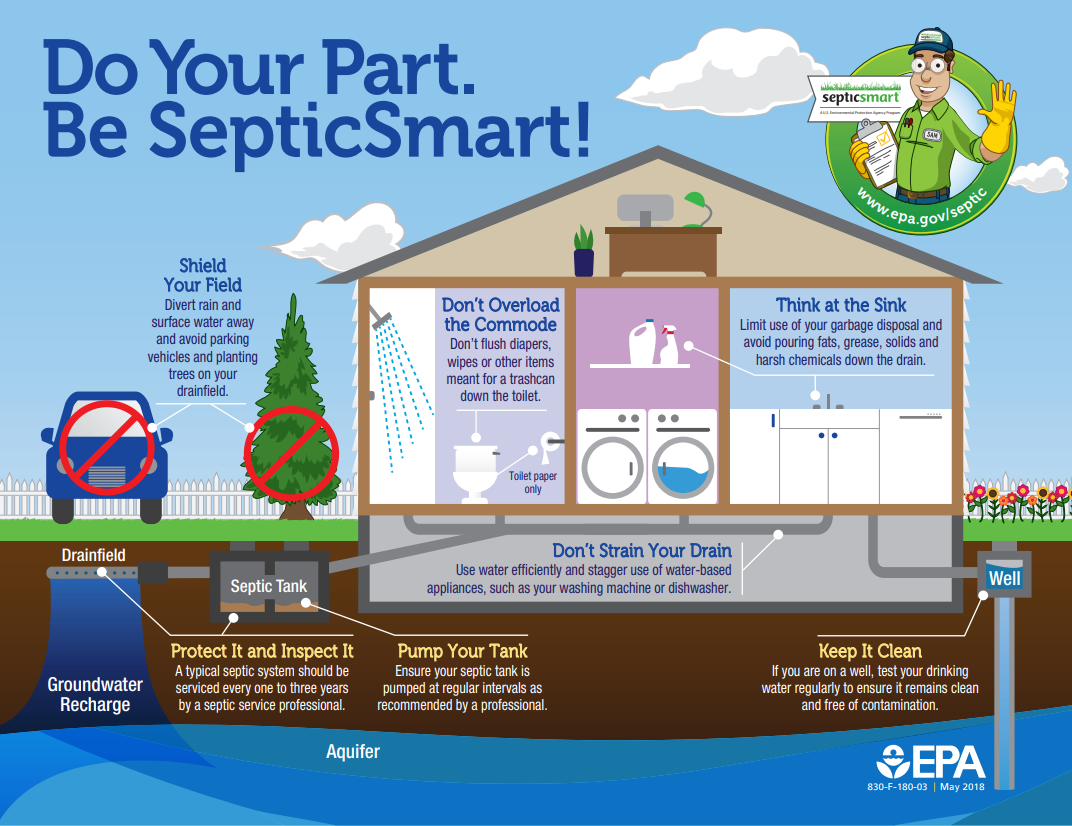 Smart Septic Infographic